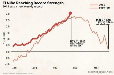 "One Graph Shows El Niño's New Record (""yes, it is confirmed that this el niño is worse than the last"") 