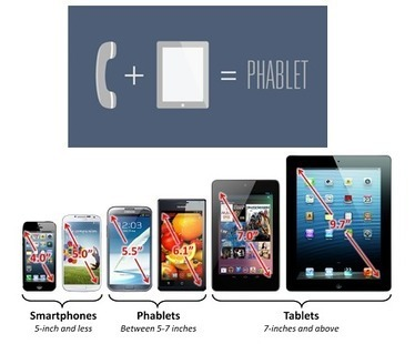 Phablets – The Next Million Dollar Market | Blog - Omnie Solutions (I) Pvt. Ltd | Web And Mobile Application Development Company | mobile phone news | Scoop.it