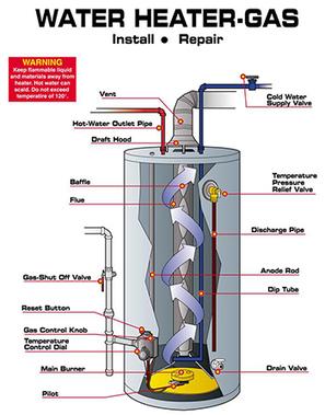 Gas Water Heater Troubleshooting   Prepper Blog Supplies   Scoop.it