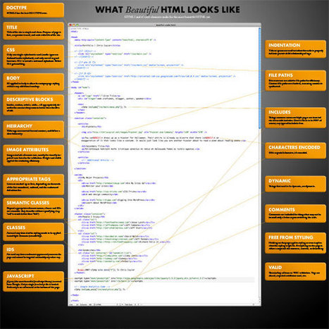 What Beautiful HTML Code Looks Like | HTML5 and CSS3 | Scoop.it