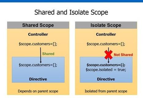 Creating Custom AngularJS Directives Part 2 – Isolate Scope - Dan ... | Angularjs | Scoop.it