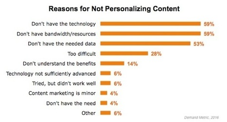 The State of B2B Content Personalization | Branding in Social Media | Scoop.it