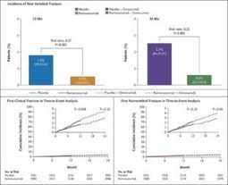 Romosozumab Treatment in Postmenopausal Women with Osteoporosis - Now@NEJM | Immunology and Biotherapies | Scoop.it