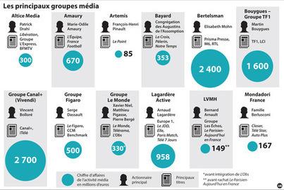 La transformation numérique accroît la concentration des médias | La Croix | Info-Doc | Scoop.it