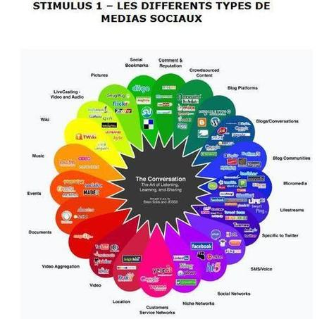 Journalistes et réseaux sociaux  : Tendances et... | Medias Sociaux News | Scoop.it