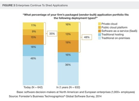 At cloud tipping point: How SaaS is becoming the status quo | ZDNet | cloud essentials | Scoop.it