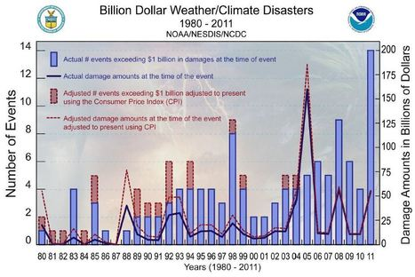 Billion Dollar U.S. Weather/Climate Disasters | Geography | Scoop.it