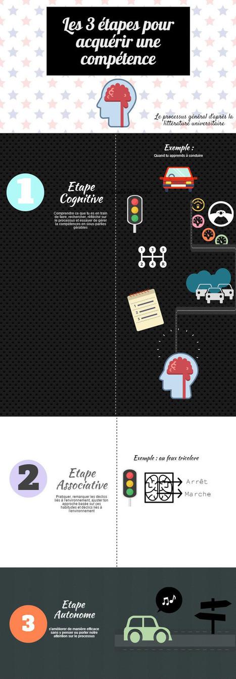 Infographie : Les 3 étapes générale pour acquérir une compétence - the Psycoblog | Infographie | Scoop.it