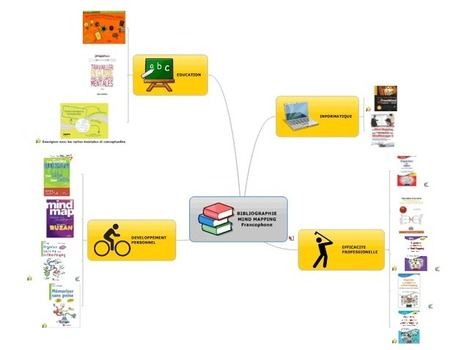 BIBLIOGRAPHIE MIND MAPPING Francophone free mind map download | Medic'All Maps | Scoop.it