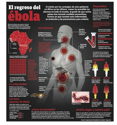 El regreso del ébola y las medidas preventivas en el mundo | Apasionadas por la salud y lo natural | Scoop.it