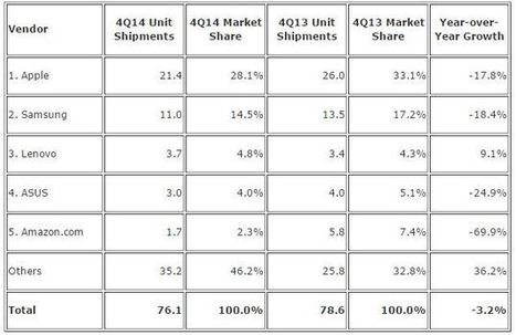 First Ever Tablet Sales Decline in Q4 2014, Amazon Hit Hardest | Ed, Tech & Leadership | Scoop.it