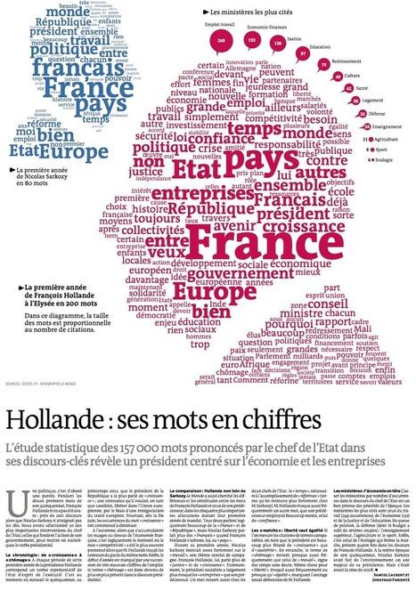 les-mots-de-hollande-en-chiffres.png (927x1318 pixels) | Inventer les mots de demain | Scoop.it