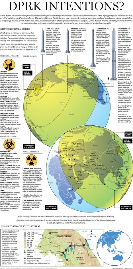 North Korea causes trouble? | Southern Hemisphere | Scoop.it