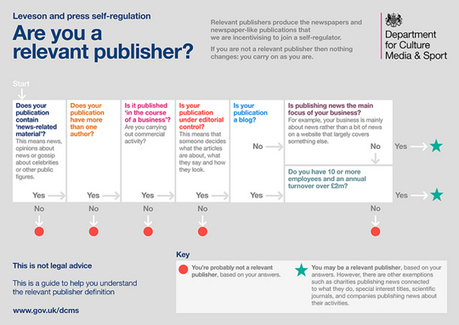 #Tip: Take a look at this flow-chart guide to Leveson | Multimedia Journalism | Scoop.it