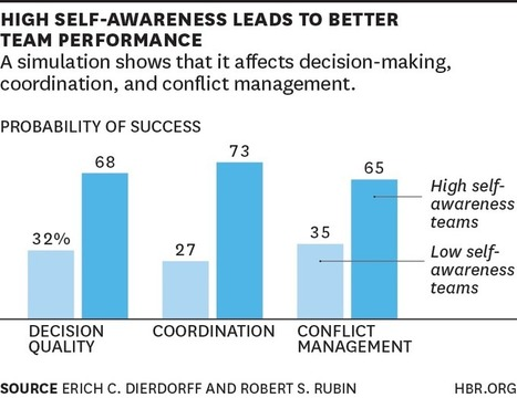 Research: We're Not Very Self-Aware, Especially at Work | WorkLife | Scoop.it