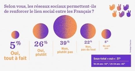 Etude – Les réseaux sociaux pas si sociaux que ça | Internet world | Scoop.it