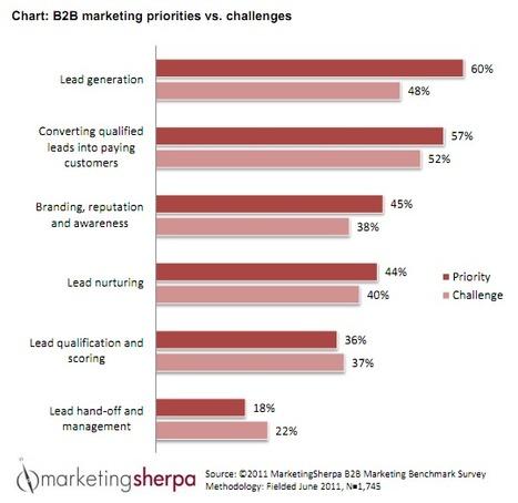 5 Tactics For Improving Visibility Of B2B Content Marketing Initiatives | Social media culture | Scoop.it