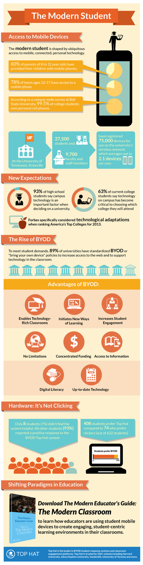 The Modern Student Infographic | Technology for school | Scoop.it