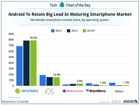 There's No Hope Anyone Will Be Able To Beat Android This Year | Mobile Apps for Small to Medium Businesses | Scoop.it
