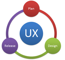 What UX Methods to Use and When to Use Them: Measuring Usability | Effective UX Design | Scoop.it