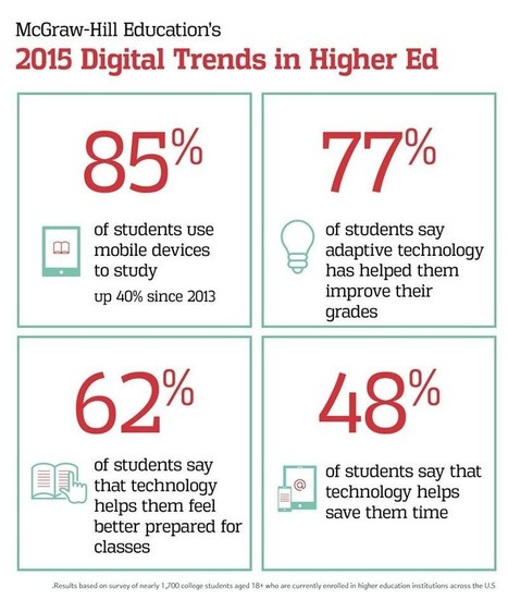 Four Reasons Why Digital Learning Will Surge in 2016 | Teaching, Learning, Growing | Scoop.it
