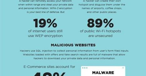 Tips for Protecting Yourself from #Hackers (#Infographic) | Digital Asset Protection | Scoop.it