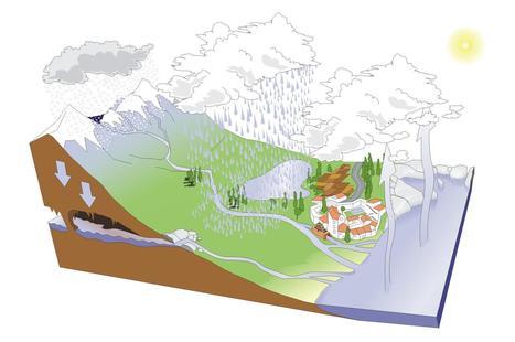 Esquema sobre el ciclo del agua | El Ciclo Hidrológico | Scoop.it