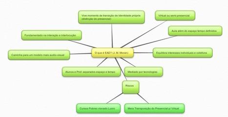 TICs na Educação » Blog Archive » Fichamentos sobre EAD | Linguagem Virtual | Scoop.it