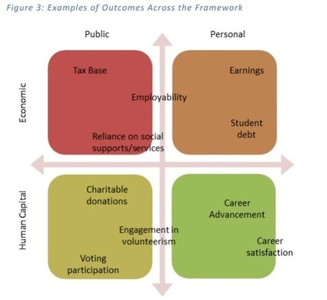 Associations weigh in on how to gauge post-college outcomes | (e)Books and (e)Resources for Learning & Teaching | Scoop.it
