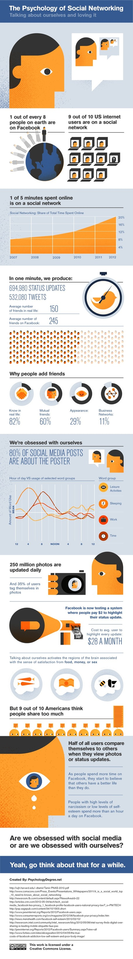 The Psychology Of Social Networking [INFOGRAPHIC] | digitalassetman | Scoop.it