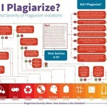 Did I Plagiarize? The Types and Severity of Plagiarism Violations   Visual.ly   Blended Learning in Higher Ed   Scoop.it