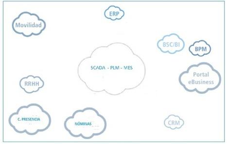 Blog Logistica y Producción -   Sistemas de producción   Scoop.it