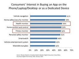 4 in 10 Americans keen to buy an app or device for health/fitness: | mHealth- Advances, Knowledge and Patient Engagement | Scoop.it
