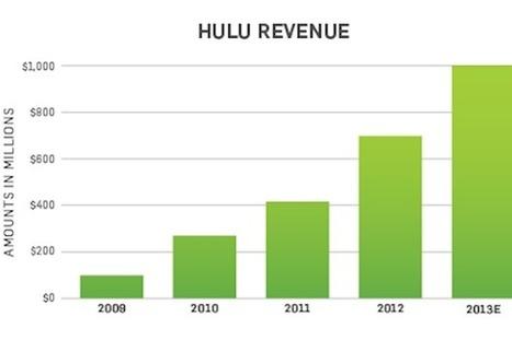 Hulu Passes $1B in Revenue, Has 5M Hulu Plus Subscribers - TheWrap | screen seriality | Scoop.it