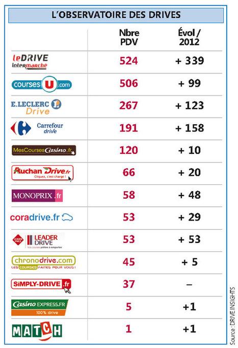 Classement des enseignes championnes du Drive en France | Chronodrive | Scoop.it