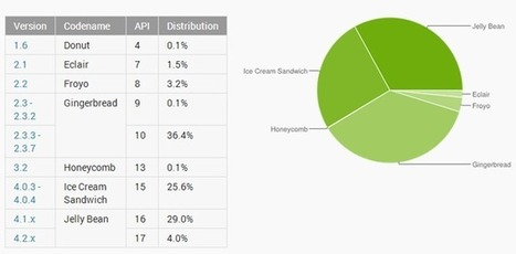 33 % de personnes utilisent Android Jelly Bean tandis qu'Android Gingerbread chute à 36,5 % | Geeks | Scoop.it