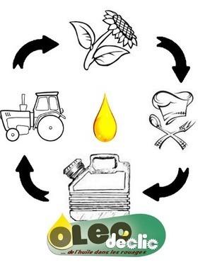 Oléodéclic carbure à l'huile usagée - APEAS | Transition écologique en PACA | Scoop.it