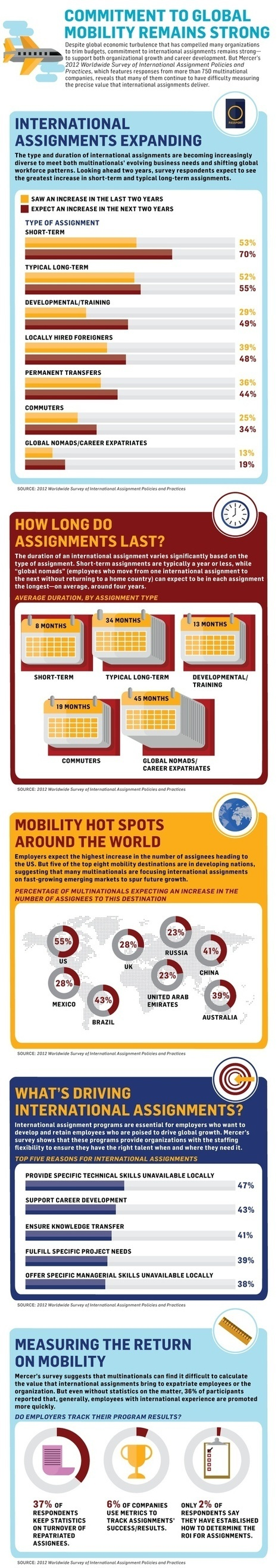 Global Mobility   Talent Mobility Magazine   Scoop.it