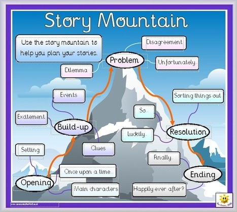 Story Writing | Uppdrag : Skolbibliotek | Scoop.it