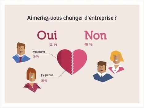 51% des salariés prêts à quitter leur entreprise - Mode(s) d'emploi | Du management traditionnel au management responsable | Scoop.it