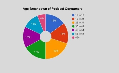 How CBS is trying to get big-name advertisers into podcasts | Podcasts | Scoop.it