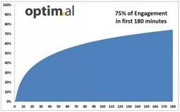 Viralité sur Facebook: 3 heures maximum après la publication [Etude] | Ardesi - Web 2.0 | Scoop.it