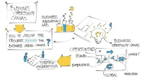 The Business Model, a Canvas for Growing Innovation Convergence | Innovation and Startups | Scoop.it