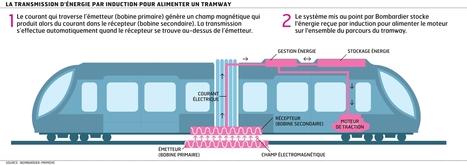 Un tramway électrique sans câbles dès 2013 ? | Logistique et Transport GLT | Scoop.it