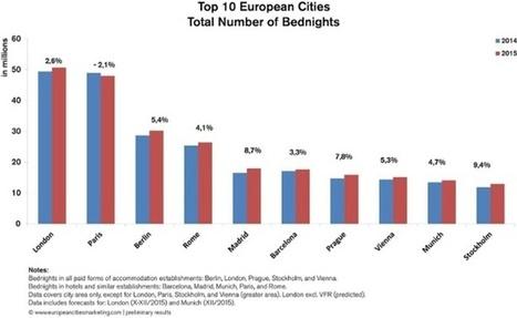 Tourisme urbain : +4,2 % de nuitées en Europe en 2015 | Le tourisme autrement | Scoop.it