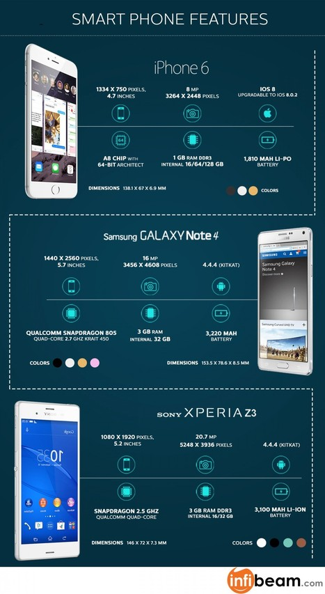 The best of the best : iPhone 6 vs Galaxy Note 4 vs Xperia Z3 | Visual.ly | Online Shopping Store | Scoop.it