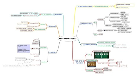 Le registre matricule : éléments essentiels | Gen&O | L'écho d'antan | Scoop.it