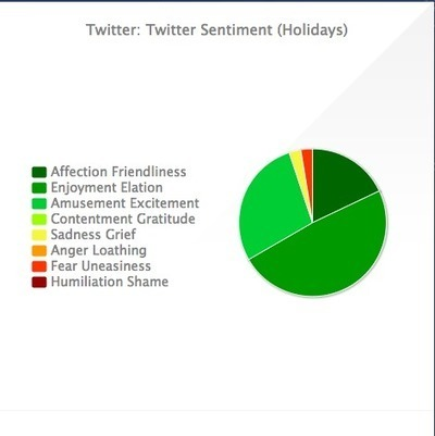 Track Holiday Sentiment On Twitter With Hootsuite - AllTwitter   Digital-News on Scoop.it today   Scoop.it