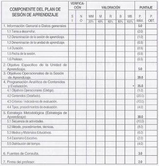 CONSTRUCCIÓN Y EVALUACIÓN DEL PLAN CURRICULAR ©   Gestión curricular   Scoop.it
