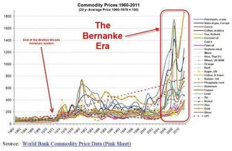 Bernanke's 'Inflation' Record | Zero Hedge | Commodities, Resource and Freedom | Scoop.it